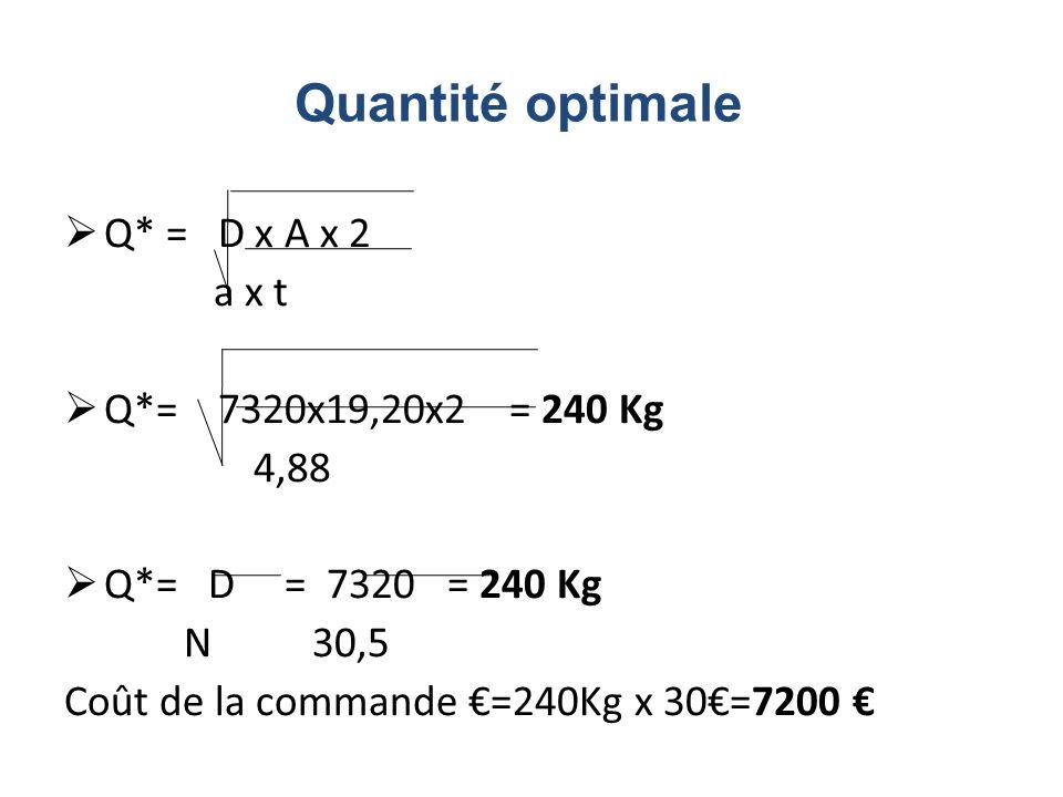 Q* = D x A x 2 a x t Q*= 7320x19,20x2 = 240 Kg 4,88 Q*= D = 7320 = 240 Kg N 30,5 Coût de la commande =240Kg x 30=7200 Quantité optimale