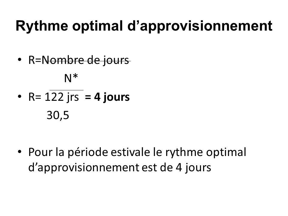 R=Nombre de jours N* R= 122 jrs = 4 jours 30,5 Pour la période estivale le rythme optimal dapprovisionnement est de 4 jours Rythme optimal dapprovisio