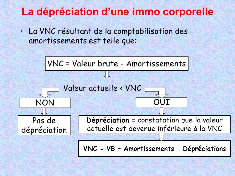 La VNC résultant de la comptabilisation des amortissements est telle que: VNC = Valeur brute - Amortissements Valeur actuelle < VNC NON Pas de dépréci