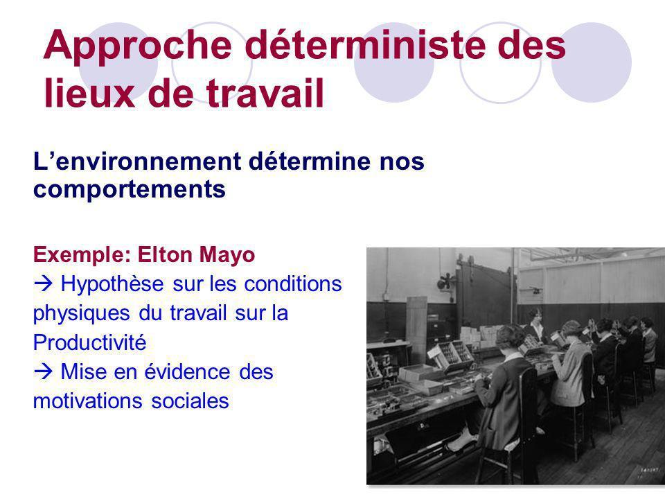 Lenvironnement détermine nos comportements Exemple: Elton Mayo Hypothèse sur les conditions physiques du travail sur la Productivité Mise en évidence