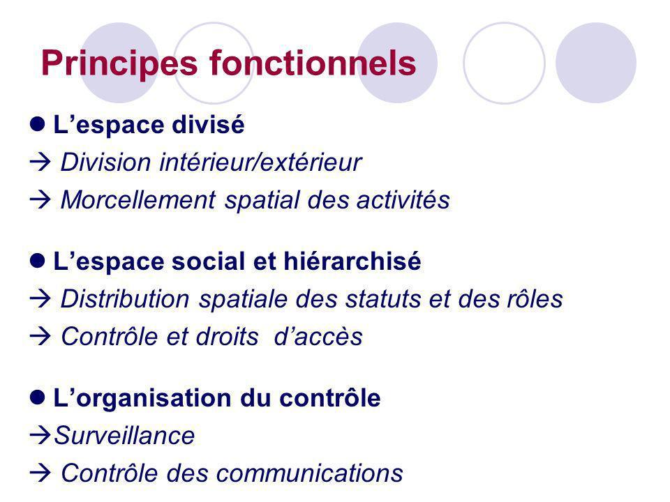 Principes fonctionnels Lespace divisé Division intérieur/extérieur Morcellement spatial des activités Lespace social et hiérarchisé Distribution spati
