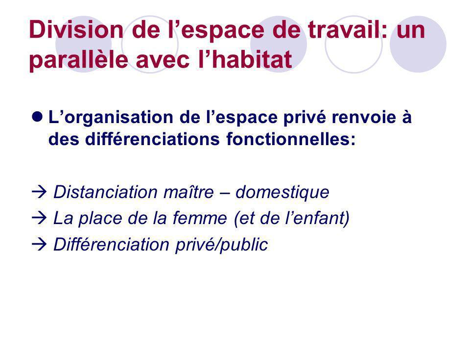 Division de lespace de travail: un parallèle avec lhabitat Lorganisation de lespace privé renvoie à des différenciations fonctionnelles: Distanciation