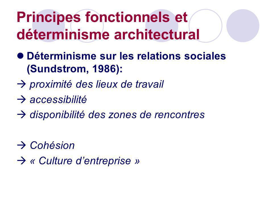 Principes fonctionnels et déterminisme architectural Déterminisme sur les relations sociales (Sundstrom, 1986): proximité des lieux de travail accessi