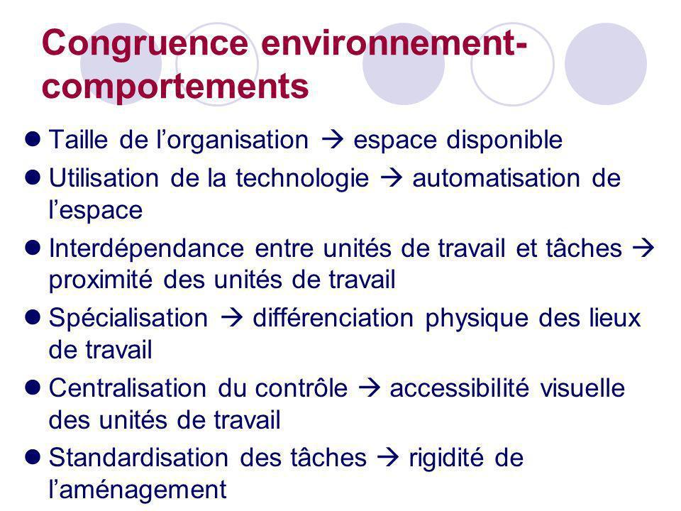 Congruence environnement- comportements Taille de lorganisation espace disponible Utilisation de la technologie automatisation de lespace Interdépenda