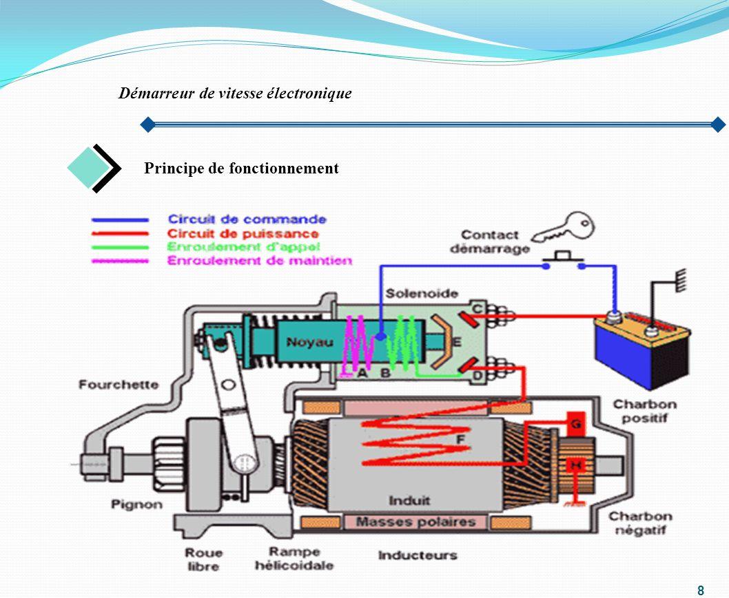 9 D Définition du variateur de vitesse Variateur de vitesse électronique Un variateur de vitesse est un équipement électrotechnique alimentant un moteur électrique de façon à pouvoir faire varier sa vitesse de manière continue, de l arrêt jusquà sa vitesse nominale.
