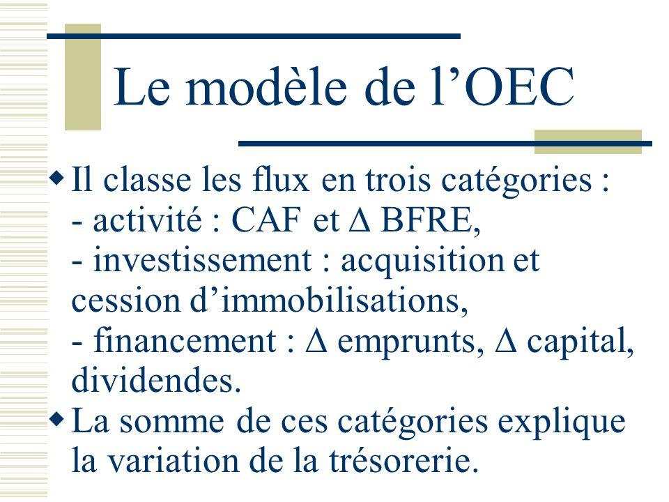 Le modèle de lOEC Il classe les flux en trois catégories : - activité : CAF et BFRE, - investissement : acquisition et cession dimmobilisations, - fin