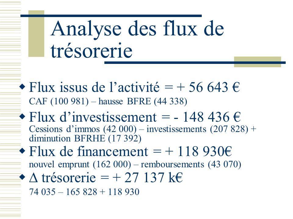 Analyse des flux de trésorerie Flux issus de lactivité = + 56 643 CAF (100 981) – hausse BFRE (44 338) Flux dinvestissement = - 148 436 Cessions dimmo