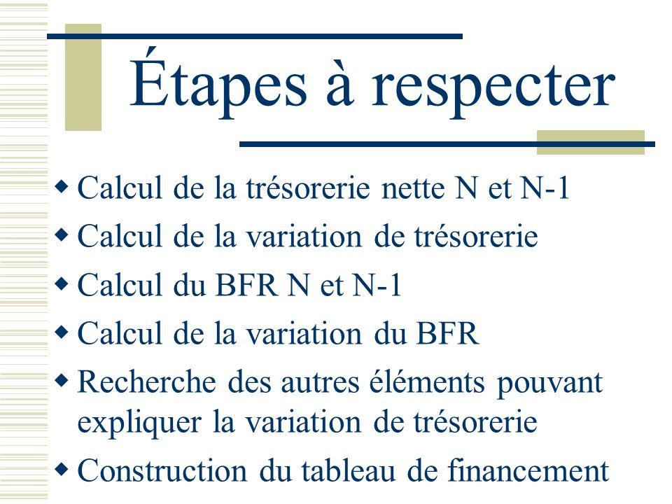 Étapes à respecter Calcul de la trésorerie nette N et N-1 Calcul de la variation de trésorerie Calcul du BFR N et N-1 Calcul de la variation du BFR Re