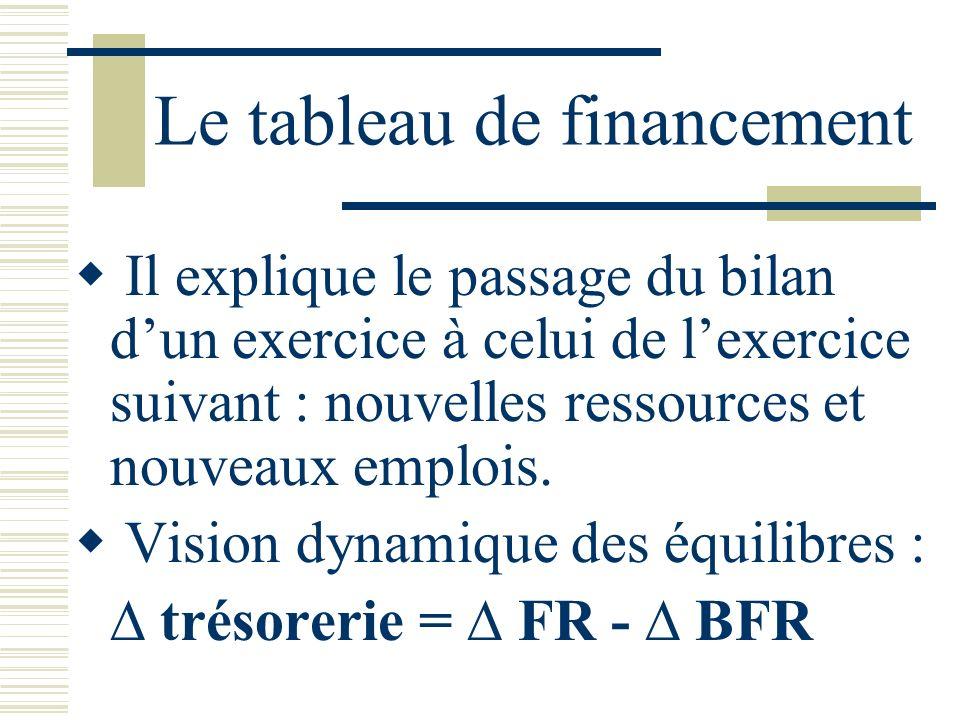 Le tableau de financement Il explique le passage du bilan dun exercice à celui de lexercice suivant : nouvelles ressources et nouveaux emplois. Vision