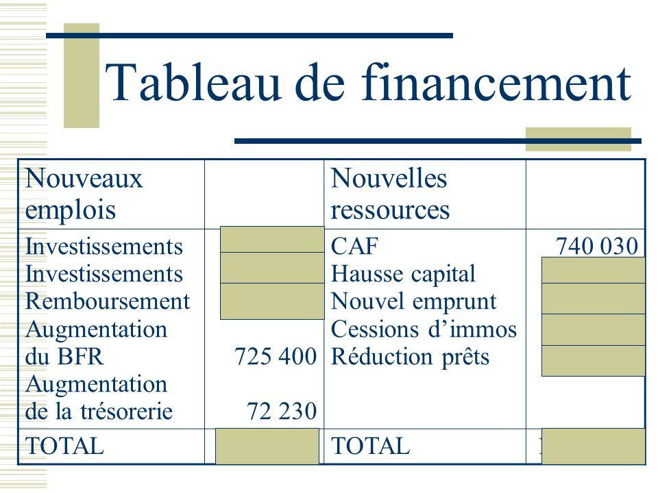 Tableau de financement Nouveaux emplois Nouvelles ressources Investissements Remboursement Augmentation du BFR Augmentation de la trésorerie 120 000 2