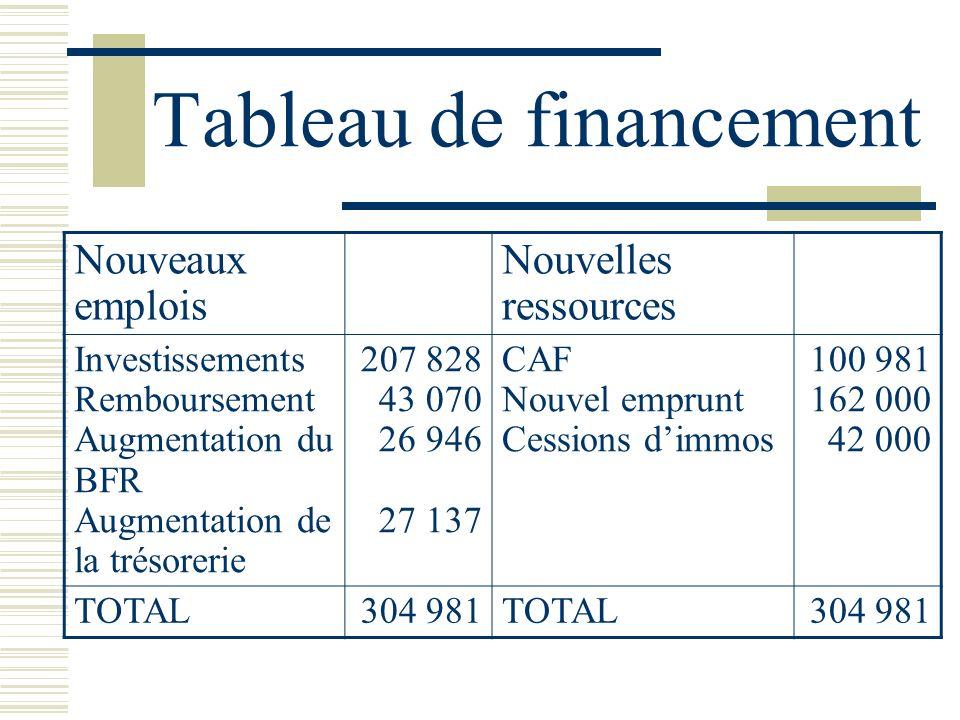 Tableau de financement Nouveaux emplois Nouvelles ressources Investissements Remboursement Augmentation du BFR Augmentation de la trésorerie 207 828 4