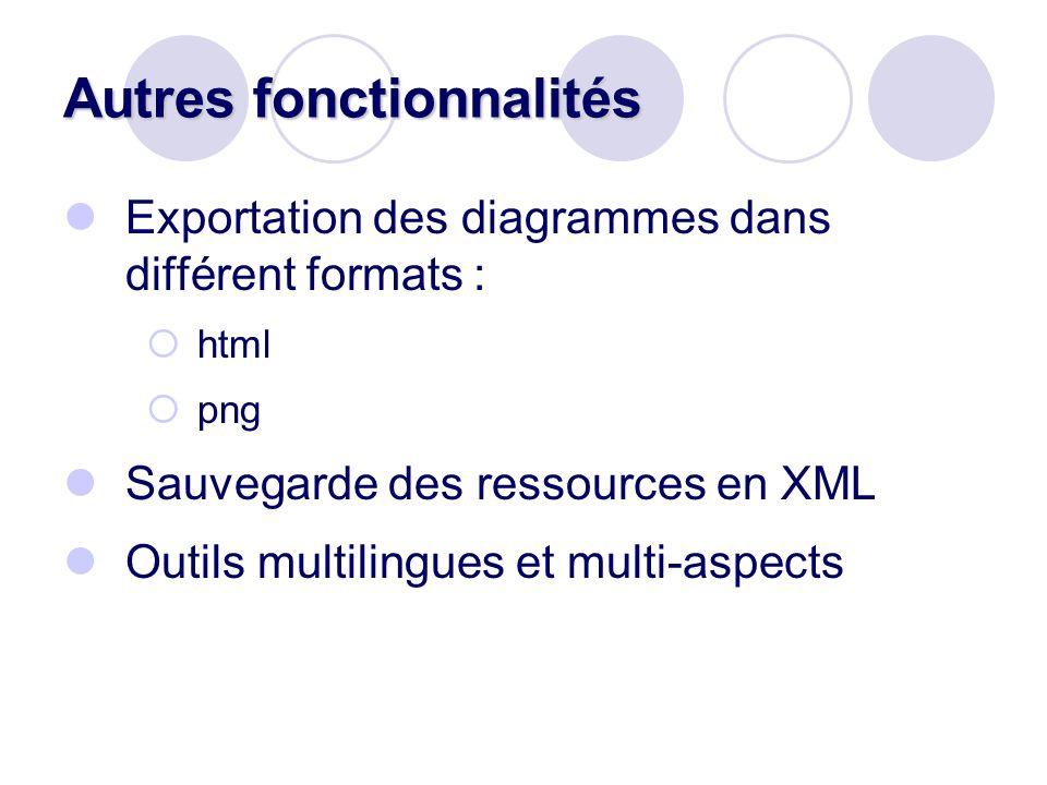 Autres fonctionnalités Exportation des diagrammes dans différent formats : html png Sauvegarde des ressources en XML Outils multilingues et multi-aspe