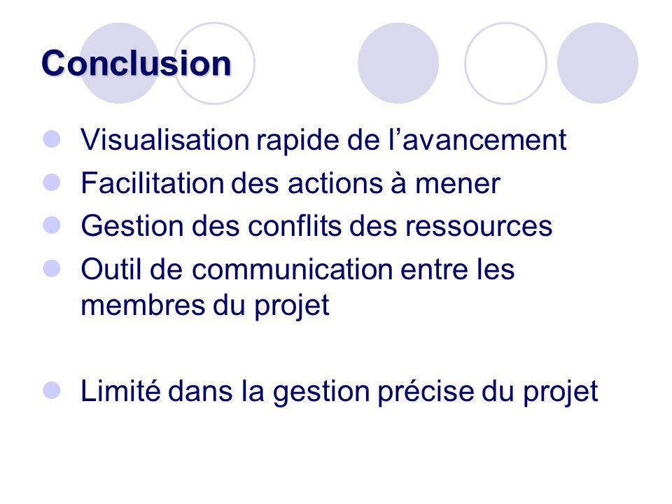 Conclusion Visualisation rapide de lavancement Facilitation des actions à mener Gestion des conflits des ressources Outil de communication entre les m