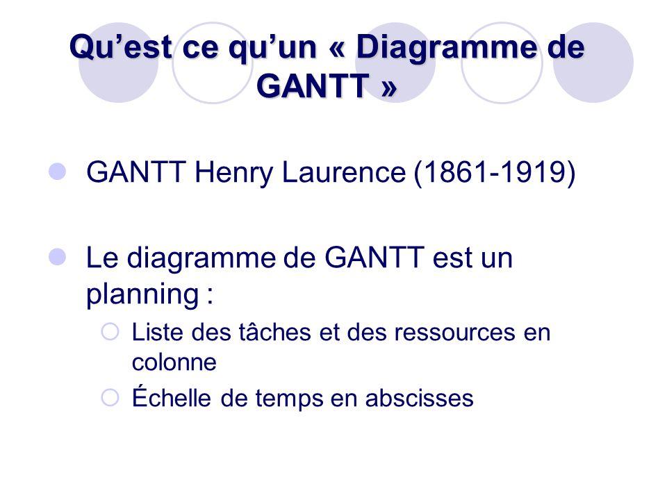 Quest ce quun « Diagramme de GANTT » GANTT Henry Laurence (1861-1919) Le diagramme de GANTT est un planning : Liste des tâches et des ressources en co