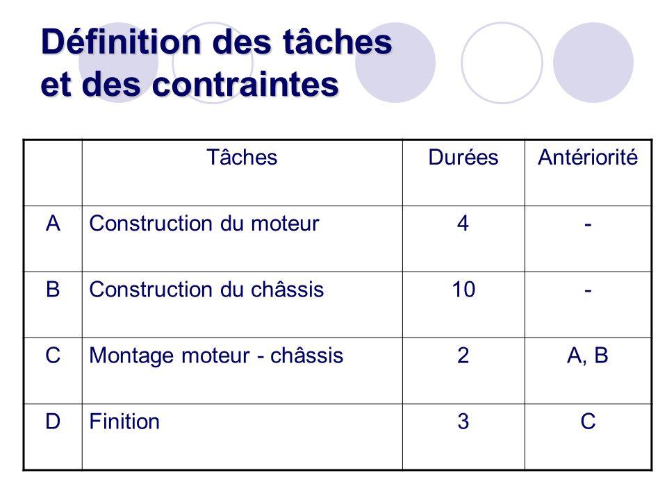 Définition des tâches et des contraintes TâchesDuréesAntériorité AConstruction du moteur4- BConstruction du châssis10- CMontage moteur - châssis2A, B