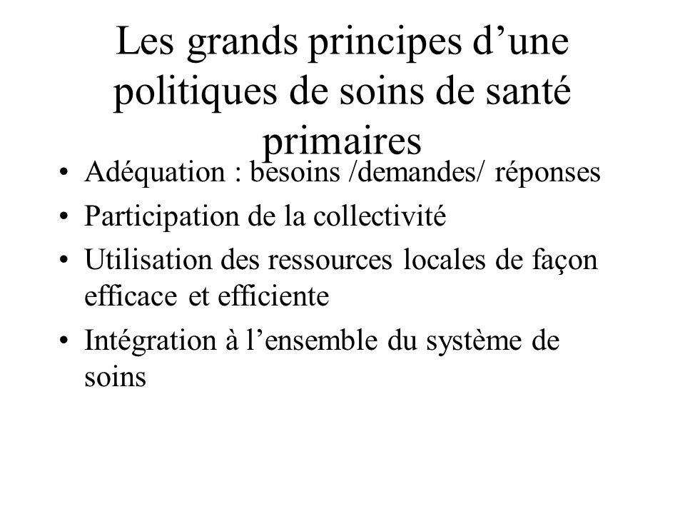 Les grands principes dune politiques de soins de santé primaires Adéquation : besoins /demandes/ réponses Participation de la collectivité Utilisation des ressources locales de façon efficace et efficiente Intégration à lensemble du système de soins
