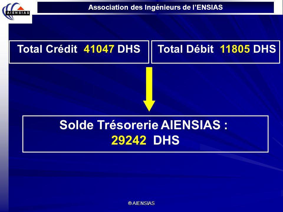 Association des Ingénieurs de lENSIAS ® AIENSIAS Total Crédit 41047 DHS Total Débit 11805 DHS Solde Trésorerie AIENSIAS : 29242 DHS