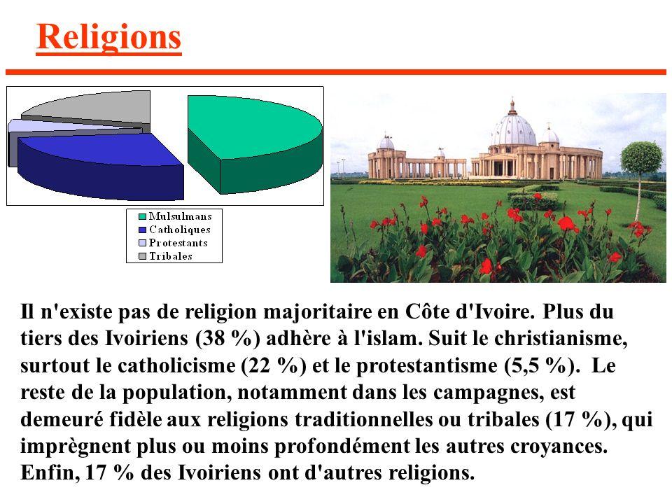 Religions Il n'existe pas de religion majoritaire en Côte d'Ivoire. Plus du tiers des Ivoiriens (38 %) adhère à l'islam. Suit le christianisme, surtou