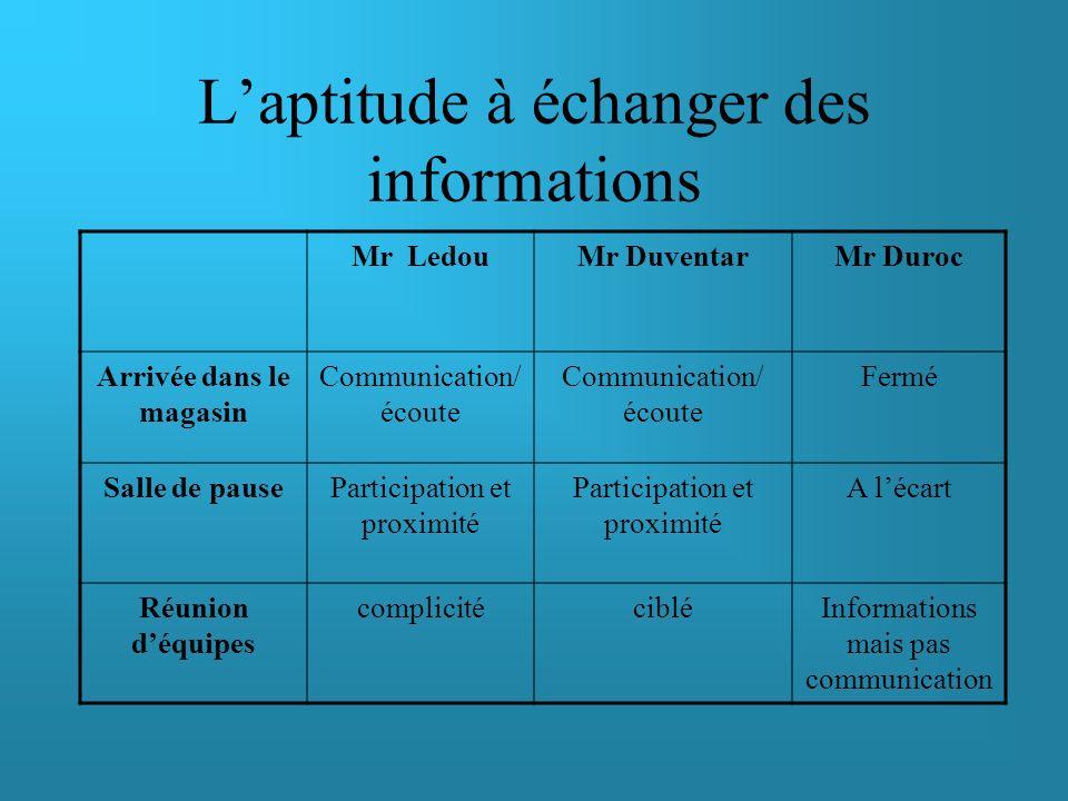 Le mode de prise de décisions Mr LedouMr DuventarMr Duroc Négociation commerciale DirectifDélégatifDirectif Passation de commandes Délégatif Directif