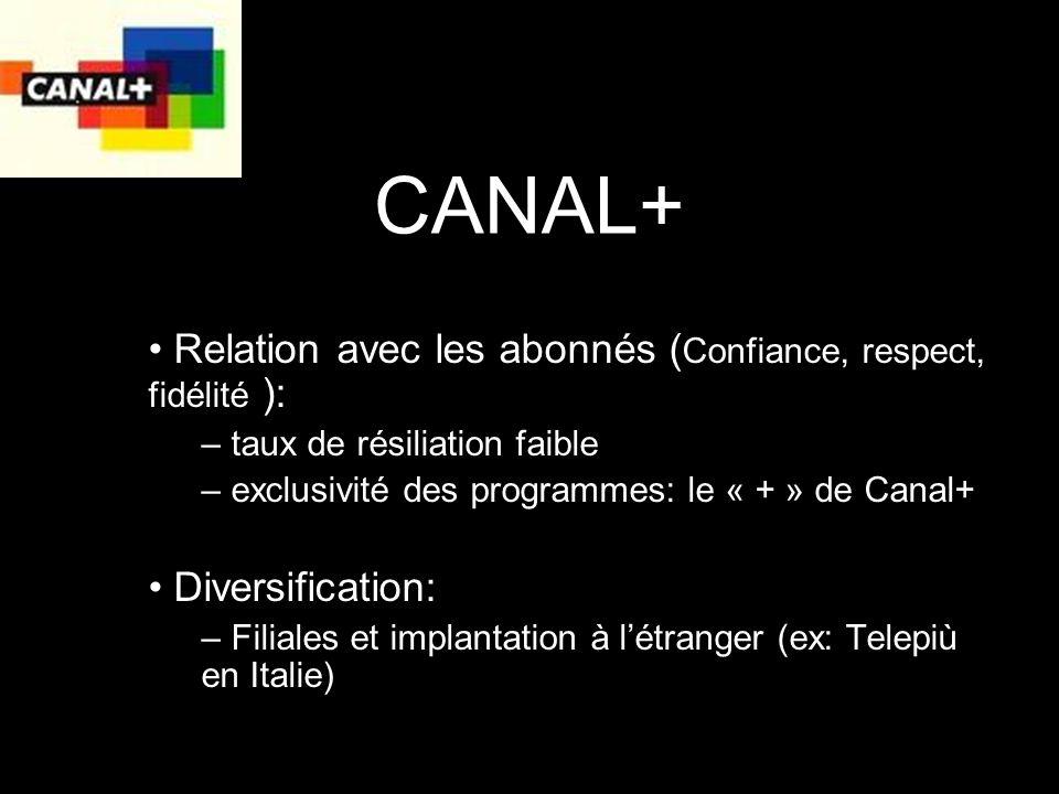 CANAL+ Relation avec les abonnés ( Confiance, respect, fidélité ): – taux de résiliation faible – exclusivité des programmes: le « + » de Canal+ Diversification: – Filiales et implantation à létranger (ex: Telepiù en Italie)