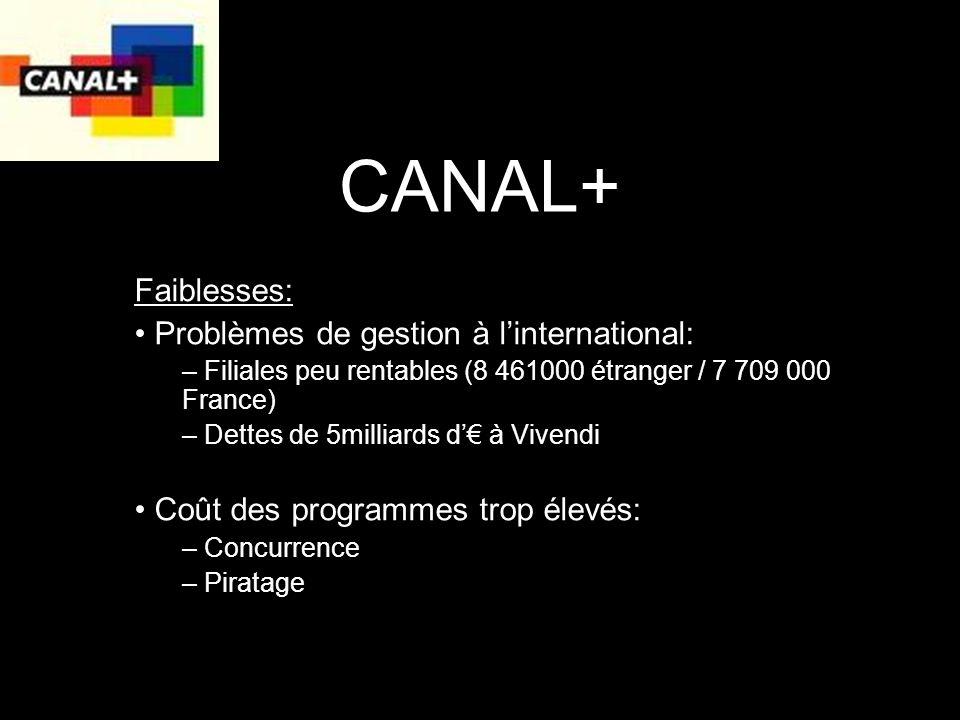 CANAL+ Faiblesses: Problèmes de gestion à linternational: – Filiales peu rentables (8 461000 étranger / 7 709 000 France) – Dettes de 5milliards d à Vivendi Coût des programmes trop élevés: – Concurrence – Piratage