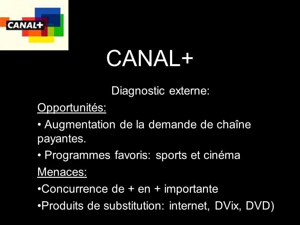 CANAL+ Diagnostic externe: Opportunités: Augmentation de la demande de chaîne payantes.