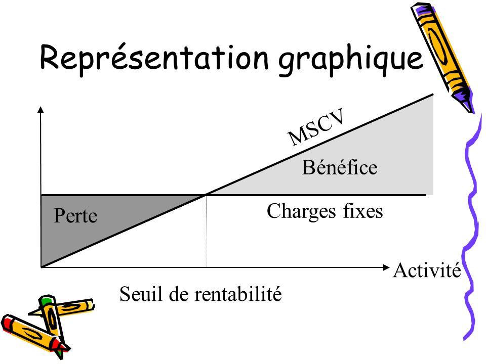 Représentation graphique Activité Charges fixes Bénéfice Seuil de rentabilité Perte MSCV