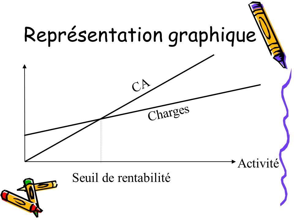 Représentation graphique Charges Seuil de rentabilité CA Activité