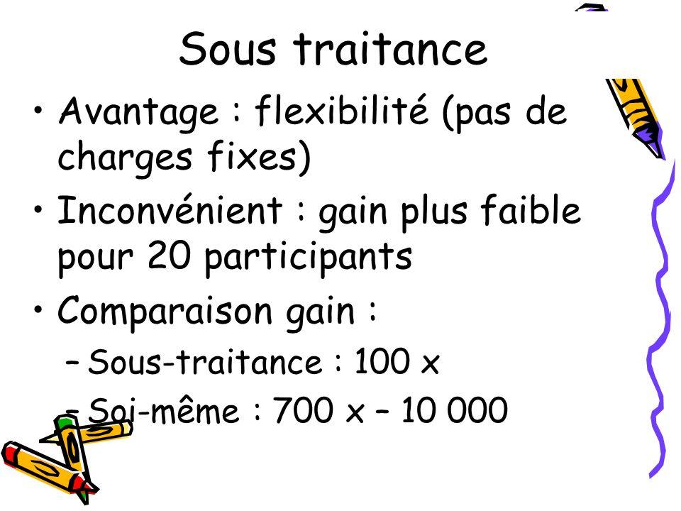 Avantage : flexibilité (pas de charges fixes) Inconvénient : gain plus faible pour 20 participants Comparaison gain : –Sous-traitance : 100 x –Soi-mêm