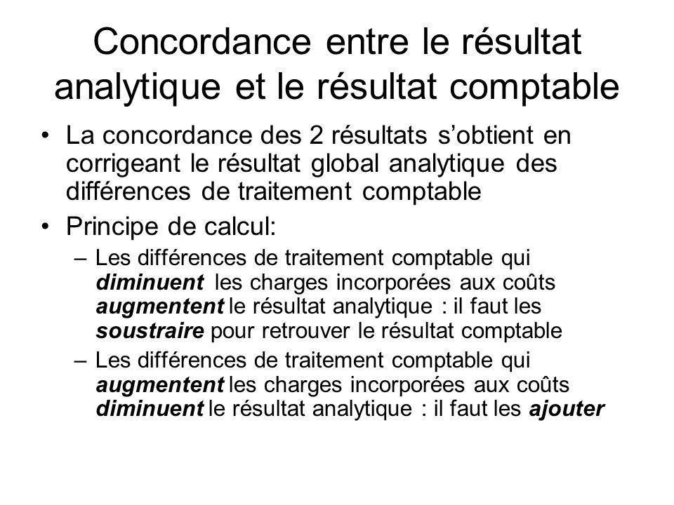 Concordance entre le résultat analytique et le résultat comptable La concordance des 2 résultats sobtient en corrigeant le résultat global analytique