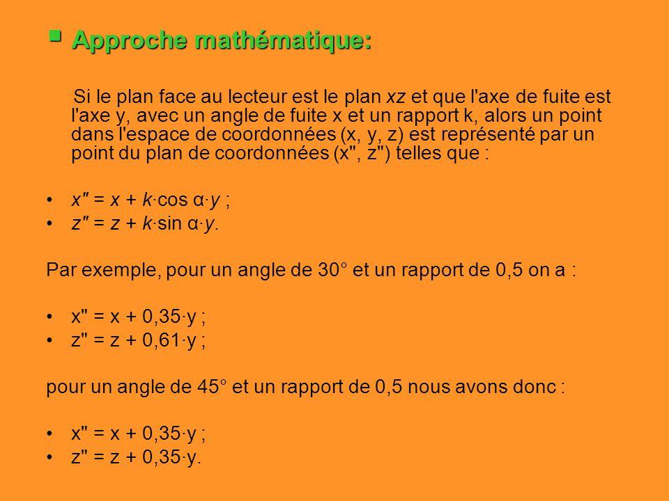 Approche mathématique: Approche mathématique: Si le plan face au lecteur est le plan xz et que l'axe de fuite est l'axe y, avec un angle de fuite x et