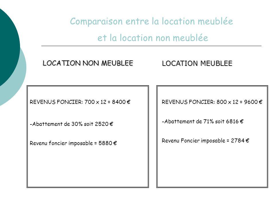 Comparaison entre la location meublée et la location non meublée LOCATION MEUBLEE LOCATION NON MEUBLEE REVENUS FONCIER: 800 x 12 = 9600 -Abattement de 71% soit 6816 Revenu Foncier imposable = 2784 REVENUS FONCIER: 700 x 12 = 8400 -Abattement de 30% soit 2520 Revenu foncier imposable = 5880