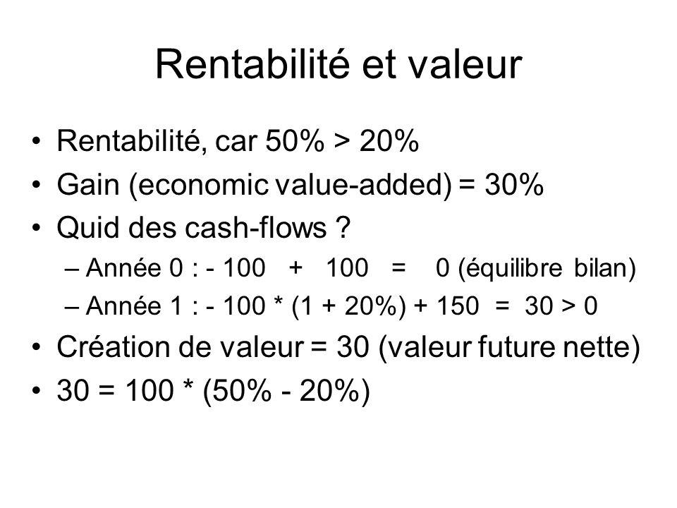 Rentabilité et valeur Rentabilité, car 50% > 20% Gain (economic value-added) = 30% Quid des cash-flows ? –Année 0 : - 100 + 100 = 0 (équilibre bilan)