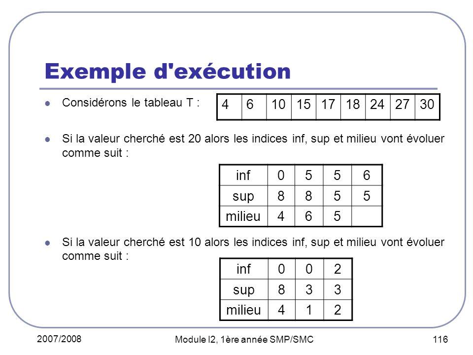 2007/2008 Module I2, 1ère année SMP/SMC 116 Exemple d exécution Considérons le tableau T : Si la valeur cherché est 20 alors les indices inf, sup et milieu vont évoluer comme suit : Si la valeur cherché est 10 alors les indices inf, sup et milieu vont évoluer comme suit : 4610151718242730 inf0556 sup8855 milieu465 inf002 sup833 milieu412