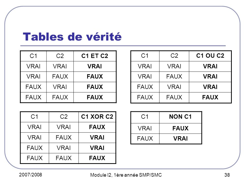 2007/2008 Module I2, 1ère année SMP/SMC 38 Tables de vérité C1C2C1 ET C2 VRAI FAUX VRAIFAUX C1C2C1 OU C2 VRAI FAUXVRAI FAUXVRAI FAUX C1C2C1 XOR C2 VRAI FAUX VRAIFAUXVRAI FAUXVRAI FAUX C1NON C1 VRAIFAUX VRAI