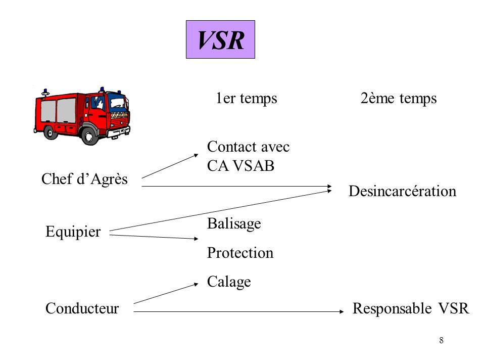 8 VSR Chef dAgrès Equipier Conducteur 1er temps2ème temps Contact avec CA VSAB Desincarcération Responsable VSR Balisage Protection Calage