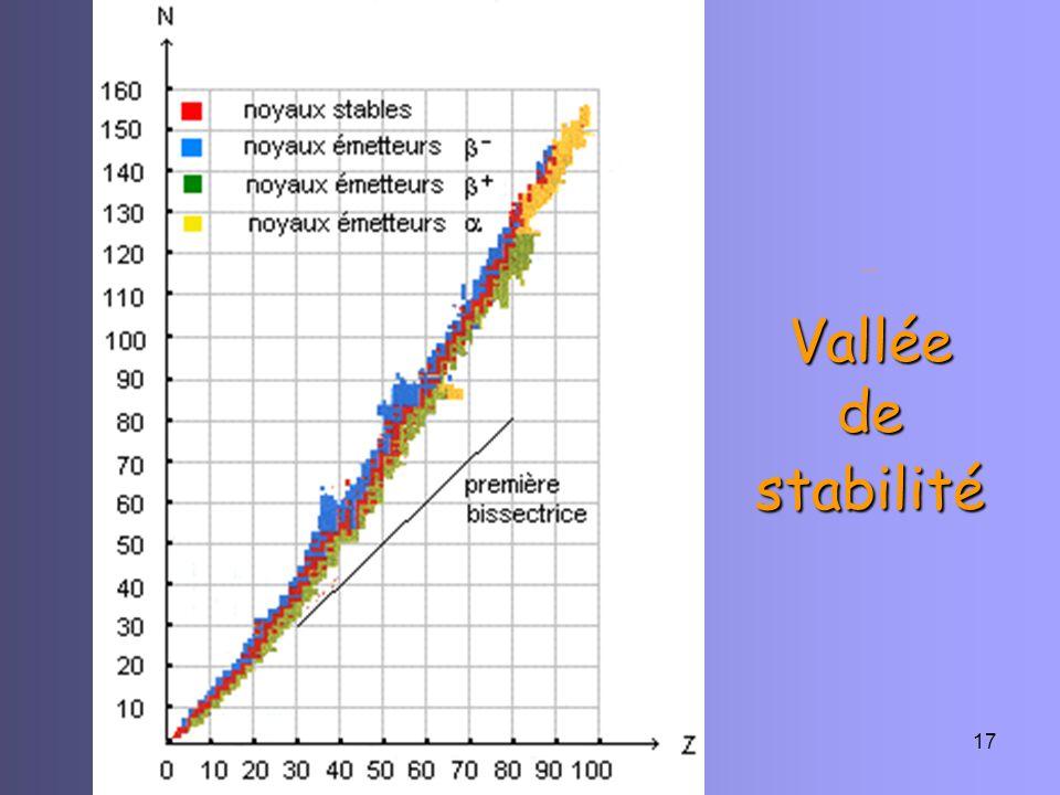 R-C-Appert-0717 Vallée de stabilité … Vallée de stabilité