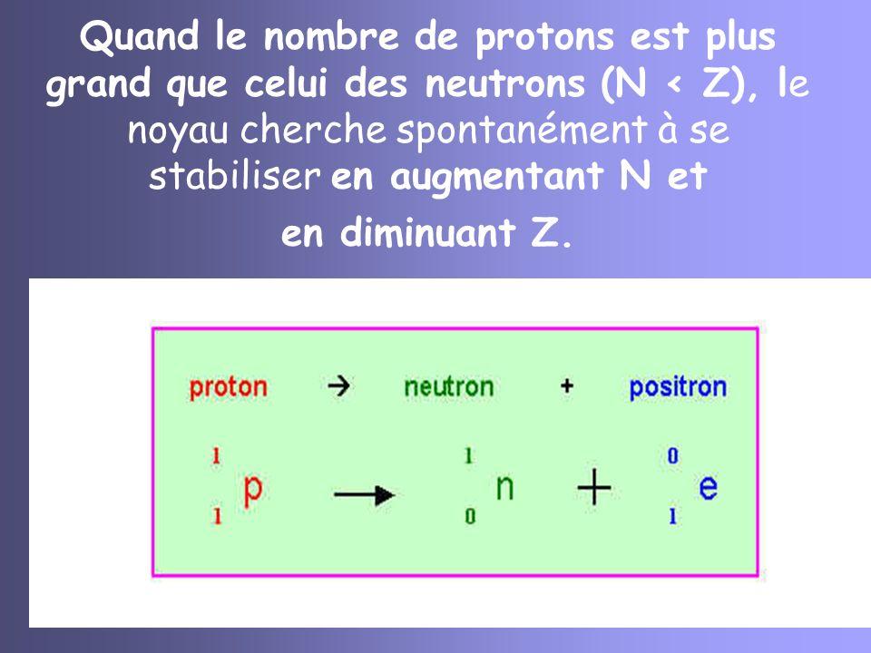 R-C-Appert-0720 Quand le nombre de protons est plus grand que celui des neutrons (N < Z), le noyau cherche spontanément à se stabiliser en augmentant
