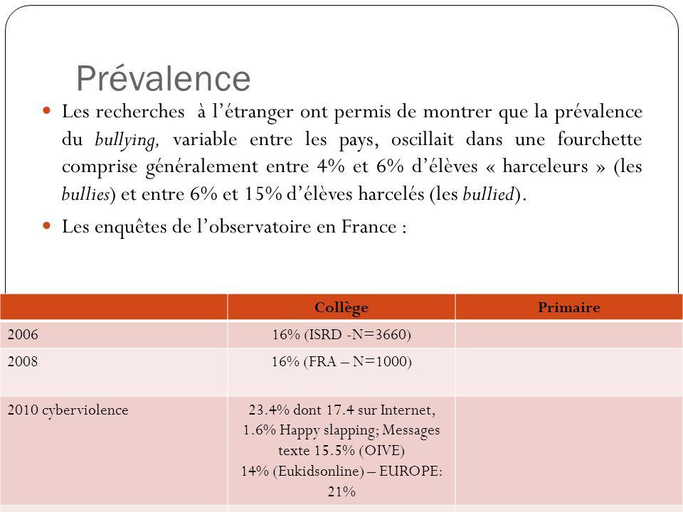Prévalence Les recherches à létranger ont permis de montrer que la prévalence du bullying, variable entre les pays, oscillait dans une fourchette comp