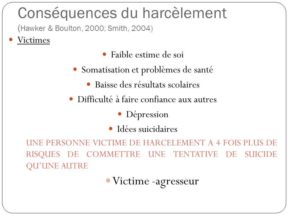 Conséquences du harcèlement ( Hawker & Boulton, 2000; Smith, 2004) Victimes Faible estime de soi Somatisation et problèmes de santé Baisse des résulta