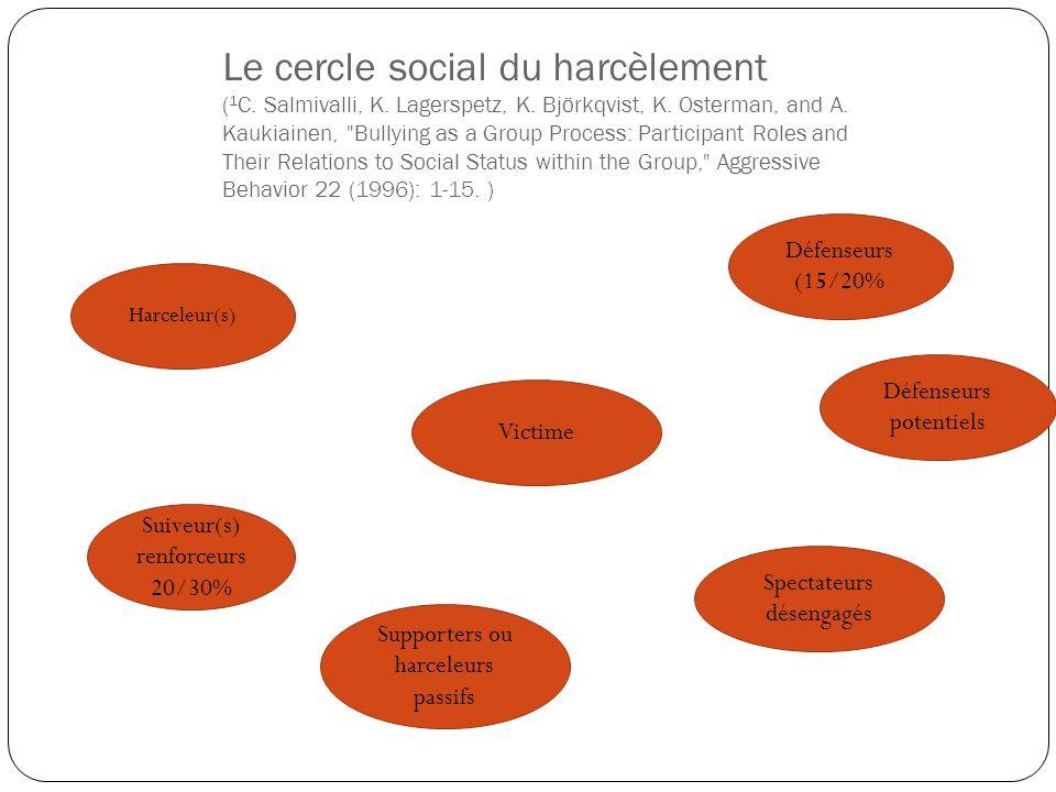 Le cercle social du harcèlement ( 1 C. Salmivalli, K. Lagerspetz, K. Björkqvist, K. Osterman, and A. Kaukiainen,
