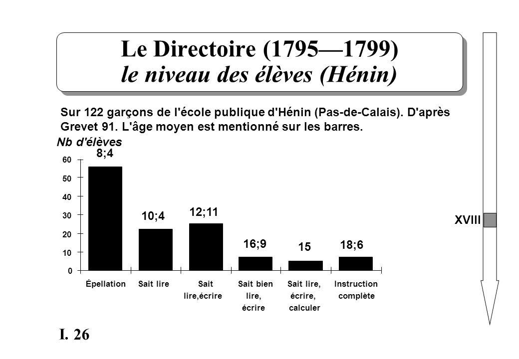 26 I. Le Directoire (17951799) le niveau des élèves (Hénin) Sur 122 garçons de l'école publique d'Hénin (Pas-de-Calais). D'après Grevet 91. L'âge moye