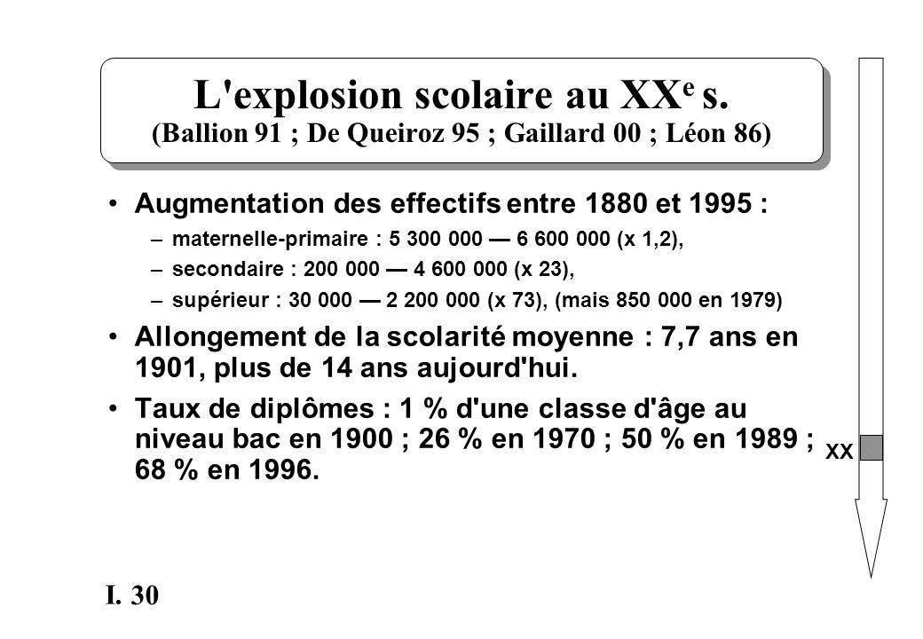 30 I. L'explosion scolaire au XX e s. (Ballion 91 ; De Queiroz 95 ; Gaillard 00 ; Léon 86) Augmentation des effectifs entre 1880 et 1995 : –maternelle
