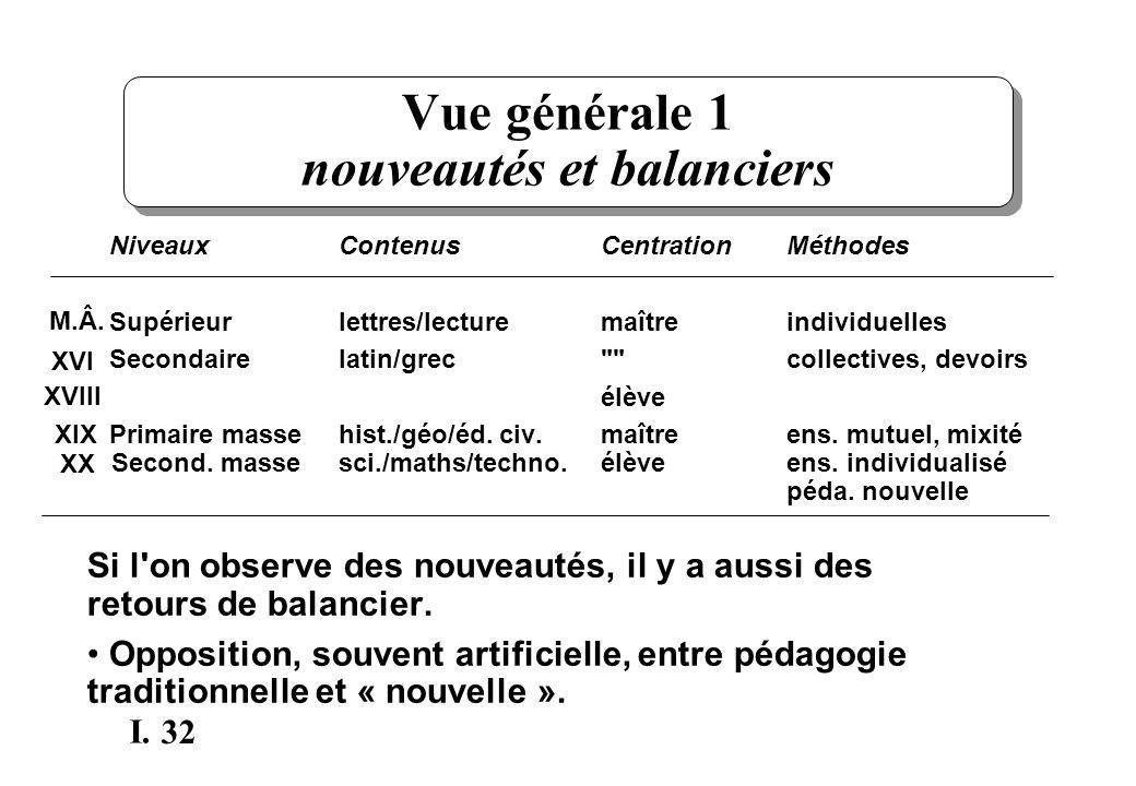 32 I. Vue générale 1 nouveautés et balanciers NiveauxContenusCentrationMéthodes Supérieurlettres/lecturemaîtreindividuelles Secondairelatin/grec