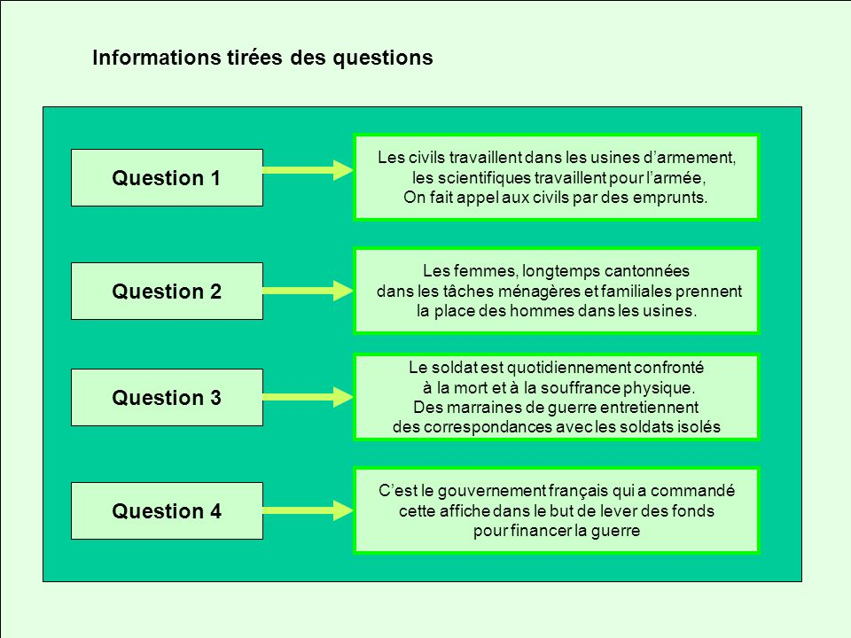 Informations tirées des questions Question 1 Question 2 Question 3 Question 4 Les civils travaillent dans les usines darmement, les scientifiques trav