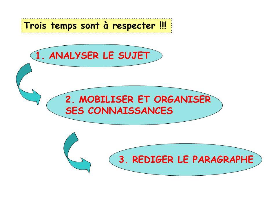 Trois temps sont à respecter !!! 1. ANALYSER LE SUJET 2. MOBILISER ET ORGANISER SES CONNAISSANCES 3. REDIGER LE PARAGRAPHE