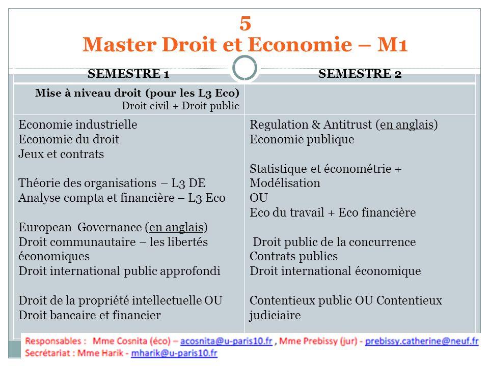 5 Master Droit et Economie – M1 SEMESTRE 1SEMESTRE 2 Mise à niveau droit (pour les L3 Eco) Droit civil + Droit public Economie industrielle Economie d