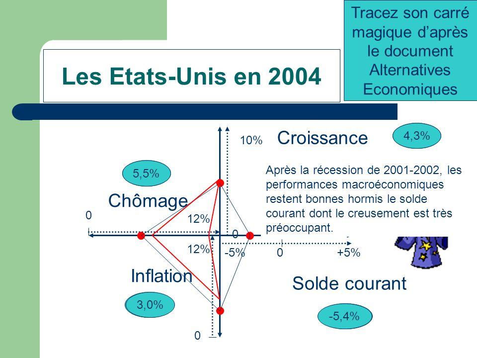 Les Etats-Unis de 1986 à 1990 -5%+5%0 0 12% Chômage 0 10% 0 12% Croissance Inflation 3,3% Solde courant -2,5% 4% 5,9% Tracez son carré magique daprès