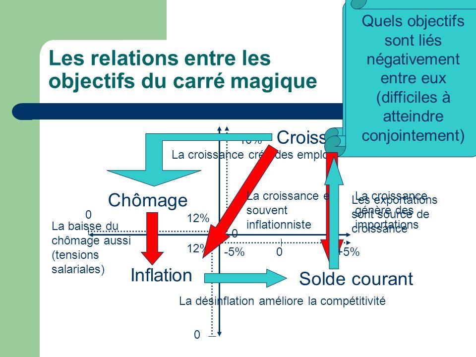Le carré magique de Kaldor -5%+5%0 Solde commercial 0 12% Chômage 0 10% 0 12% Croissance Inflation