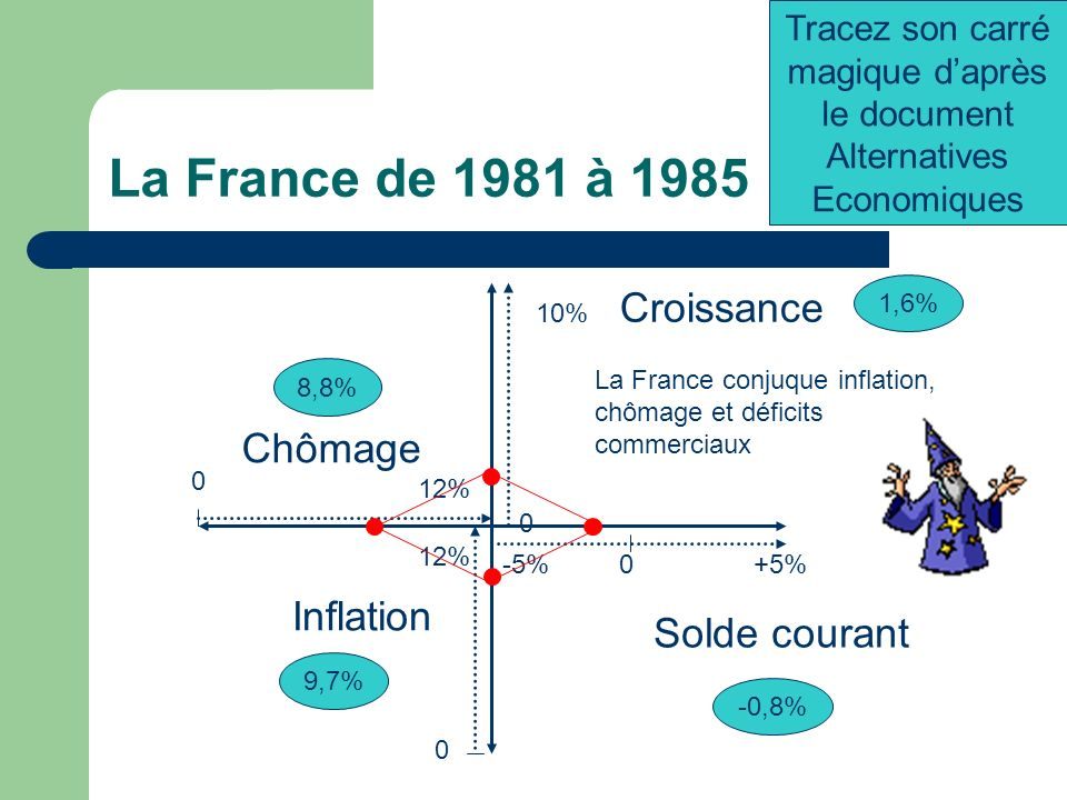 La France de 1981 à 1985 -5%+5%0 0 12% Chômage 0 10% 0 12% Croissance Inflation 1,6% Solde courant -0,8% 9,7% 8,8% Tracez son carré magique daprès le document Alternatives Economiques La France conjuque inflation, chômage et déficits commerciaux